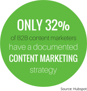 content creation Marketing Website Statistics