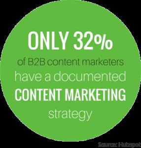 content creation Marketing Website Statistics