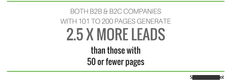 content creation Marketing Website B2B Leads